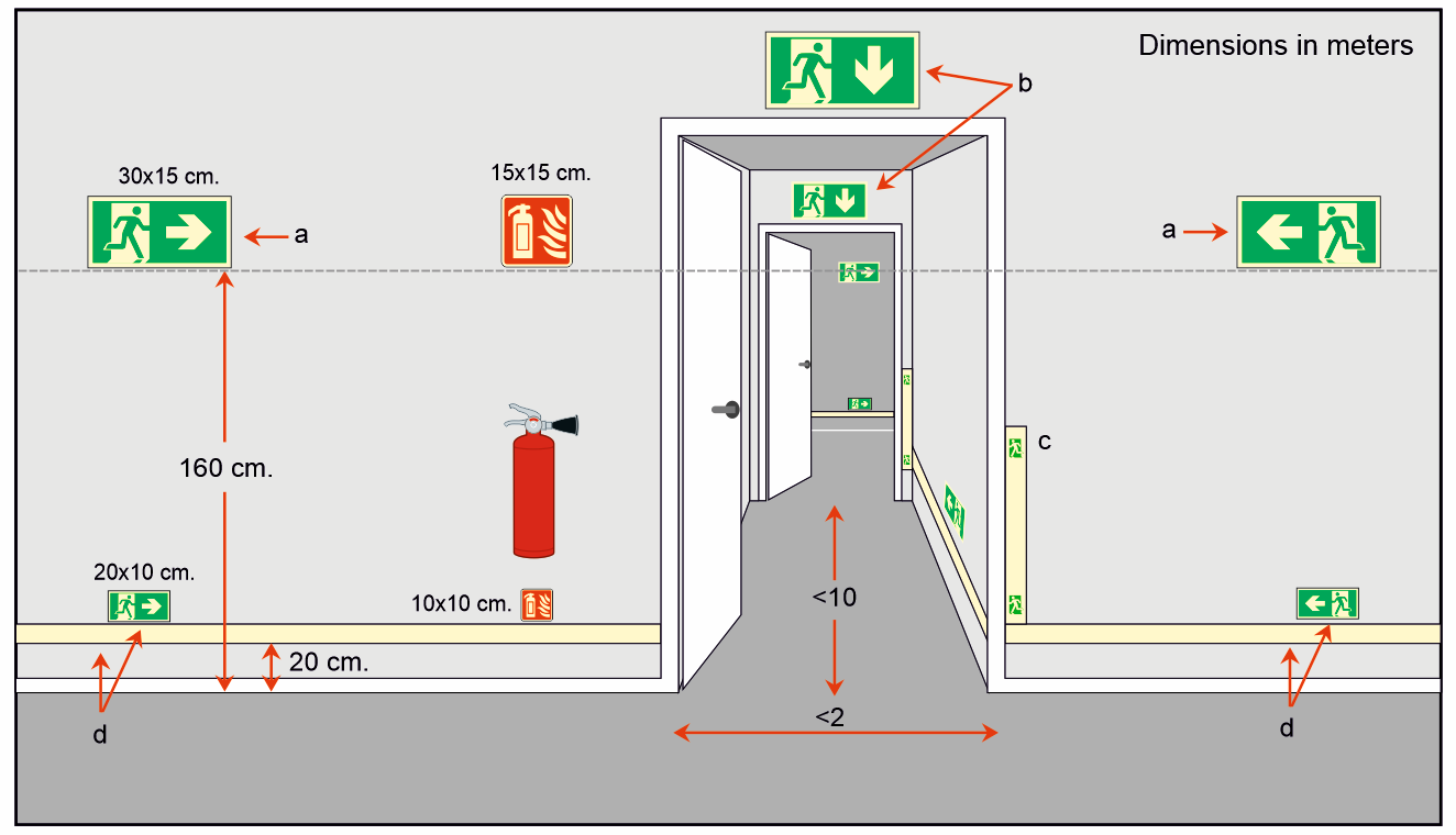 Recomended sign sizes 2 T-ISS Safety Products