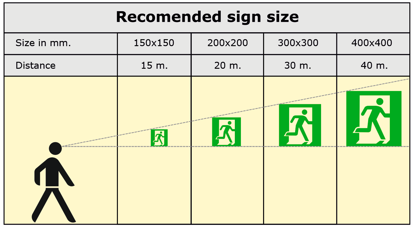 Recomended sign sizes T-ISS Safety Products